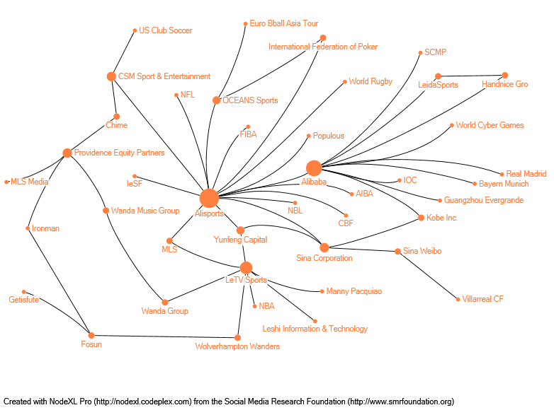 Alibaba guanxi visualisation