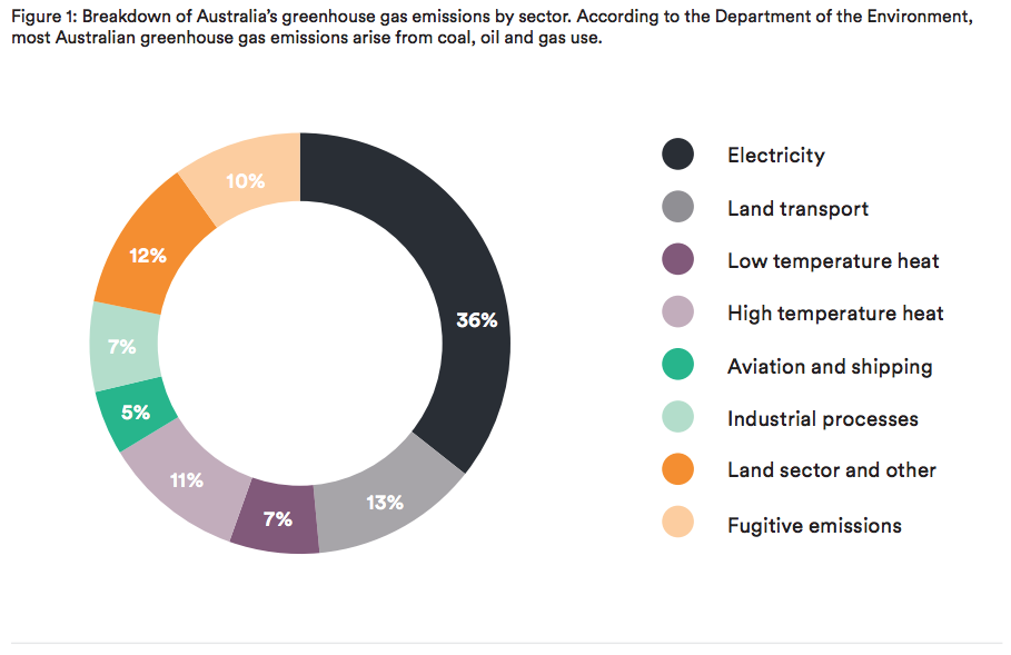 Figure 1: Breakdown of Australia's greenhouse gas emissions by sector. According to the Department of the Environment, most Australian greenhouse gas emissions arise from coal, oil and gas use.