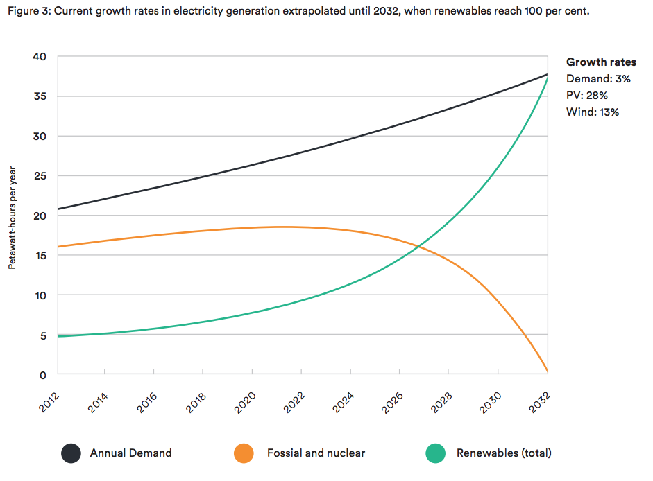 Figure 3: Current growth rates in electricity generation extrapolated until 2032, when renewables reach 100 per cent.